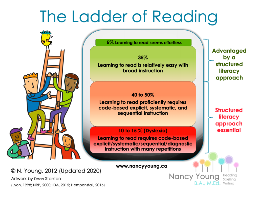The Ladder of Reading by Nancy Young